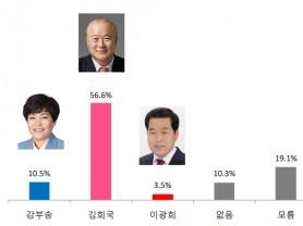 【총선여론조사-군위‧의성‧청송‧영덕】김희국 56.6% vs 강부송 10.5%