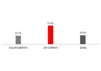 【여론조사】통합신공항 후보지 선호도, 51.4% & 23.7%로 군위 단독후보지가 2.16배 높아!